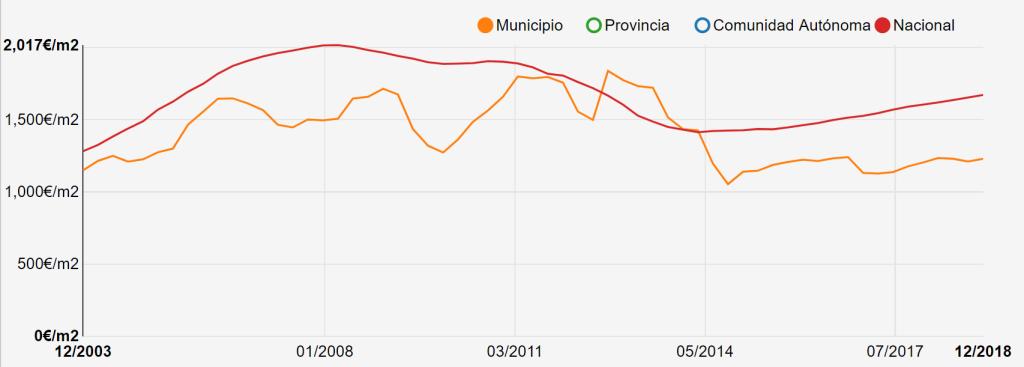 Grafica de ventas y precios en Cambre